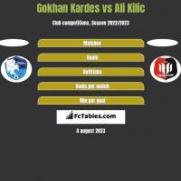 Gokhan Kardes vs Ali Kilic h2h player stats