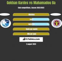 Gokhan Kardes vs Mahamadou Ba h2h player stats