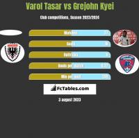 Varol Tasar vs Grejohn Kyei h2h player stats
