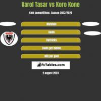 Varol Tasar vs Koro Kone h2h player stats