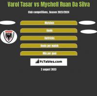 Varol Tasar vs Mychell Ruan Da Silva h2h player stats