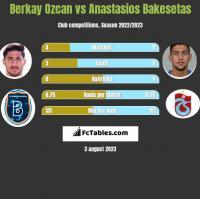 Berkay Ozcan vs Anastasios Bakesetas h2h player stats