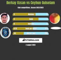 Berkay Ozcan vs Ceyhun Gulselam h2h player stats