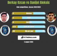 Berkay Ozcan vs Danijel Aleksic h2h player stats