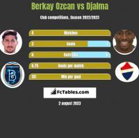 Berkay Ozcan vs Djalma h2h player stats