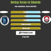 Berkay Ozcan vs Eduardo h2h player stats