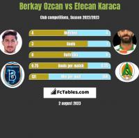 Berkay Ozcan vs Efecan Karaca h2h player stats