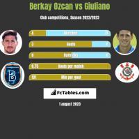 Berkay Ozcan vs Giuliano h2h player stats