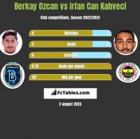 Berkay Ozcan vs Irfan Can Kahveci h2h player stats
