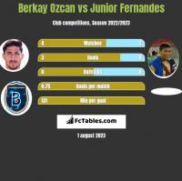 Berkay Ozcan vs Junior Fernandes h2h player stats