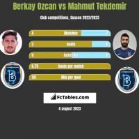 Berkay Ozcan vs Mahmut Tekdemir h2h player stats