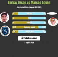 Berkay Ozcan vs Marcos Acuna h2h player stats