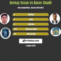 Berkay Ozcan vs Nacer Chadli h2h player stats