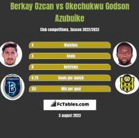 Berkay Ozcan vs Okechukwu Godson Azubuike h2h player stats