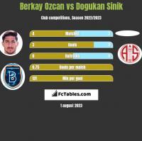 Berkay Ozcan vs Dogukan Sinik h2h player stats