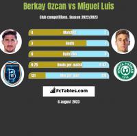 Berkay Ozcan vs Miguel Luis h2h player stats