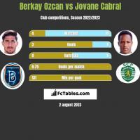 Berkay Ozcan vs Jovane Cabral h2h player stats