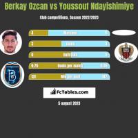 Berkay Ozcan vs Youssouf Ndayishimiye h2h player stats