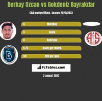 Berkay Ozcan vs Gokdeniz Bayrakdar h2h player stats