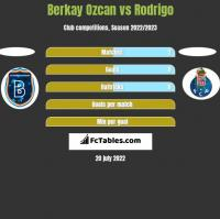 Berkay Ozcan vs Rodrigo h2h player stats