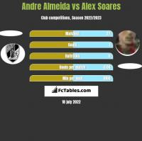 Andre Almeida vs Alex Soares h2h player stats