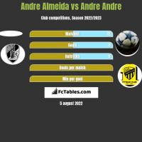 Andre Almeida vs Andre Andre h2h player stats