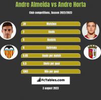 Andre Almeida vs Andre Horta h2h player stats