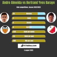 Andre Almeida vs Bertrand Yves Baraye h2h player stats