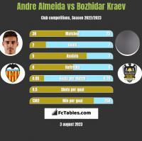 Andre Almeida vs Bozhidar Kraev h2h player stats
