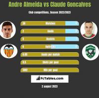 Andre Almeida vs Claude Goncalves h2h player stats