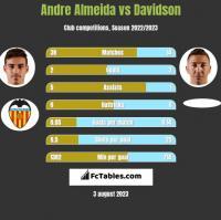 Andre Almeida vs Davidson h2h player stats