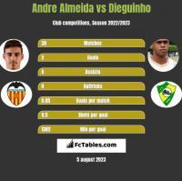 Andre Almeida vs Dieguinho h2h player stats