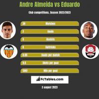 Andre Almeida vs Eduardo h2h player stats