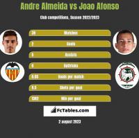Andre Almeida vs Joao Afonso h2h player stats