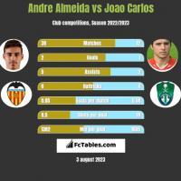 Andre Almeida vs Joao Carlos h2h player stats