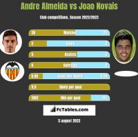 Andre Almeida vs Joao Novais h2h player stats