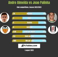 Andre Almeida vs Joao Palinha h2h player stats