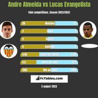 Andre Almeida vs Lucas Evangelista h2h player stats