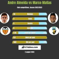 Andre Almeida vs Marco Matias h2h player stats