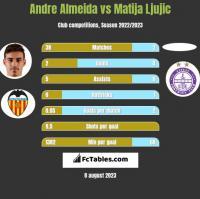 Andre Almeida vs Matija Ljujic h2h player stats