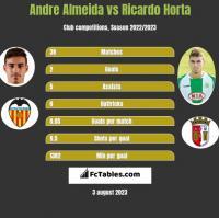 Andre Almeida vs Ricardo Horta h2h player stats