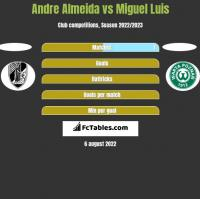 Andre Almeida vs Miguel Luis h2h player stats