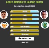 Andre Almeida vs Jovane Cabral h2h player stats
