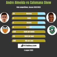 Andre Almeida vs Cafumana Show h2h player stats