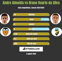 Andre Almeida vs Bruno Duarte da Silva h2h player stats