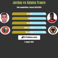 Jordao vs Adama Traore h2h player stats