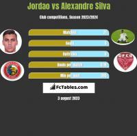 Jordao vs Alexandre Silva h2h player stats