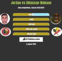 Jordao vs Alhassan Wakaso h2h player stats