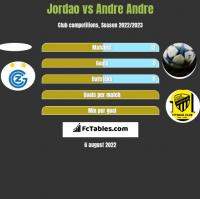Jordao vs Andre Andre h2h player stats