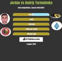 Jordao vs Andrij Jarmołenko h2h player stats